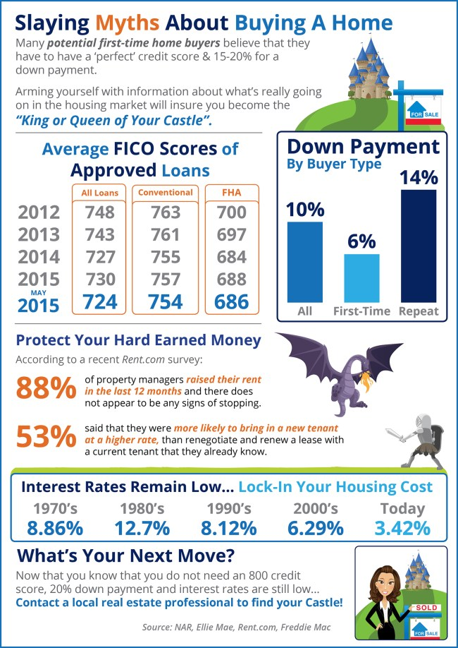 Slaying Myths About Home Buying [INFOGRAPHIC]