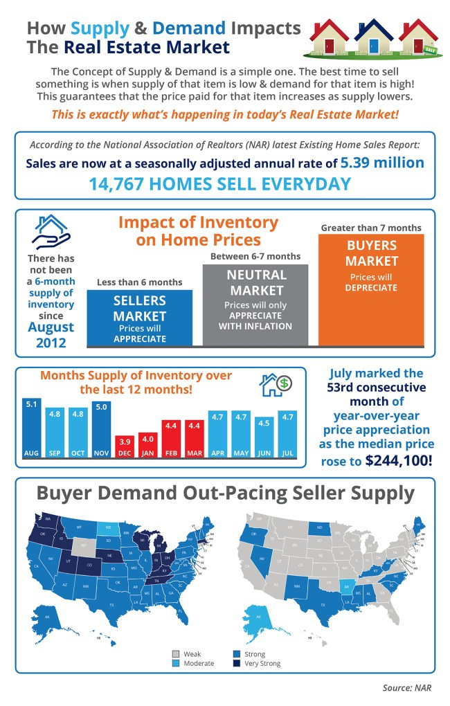 How Supply & Demand Impacts the Real Estate Market [INFOGRAPHIC] | Simplifying The Market