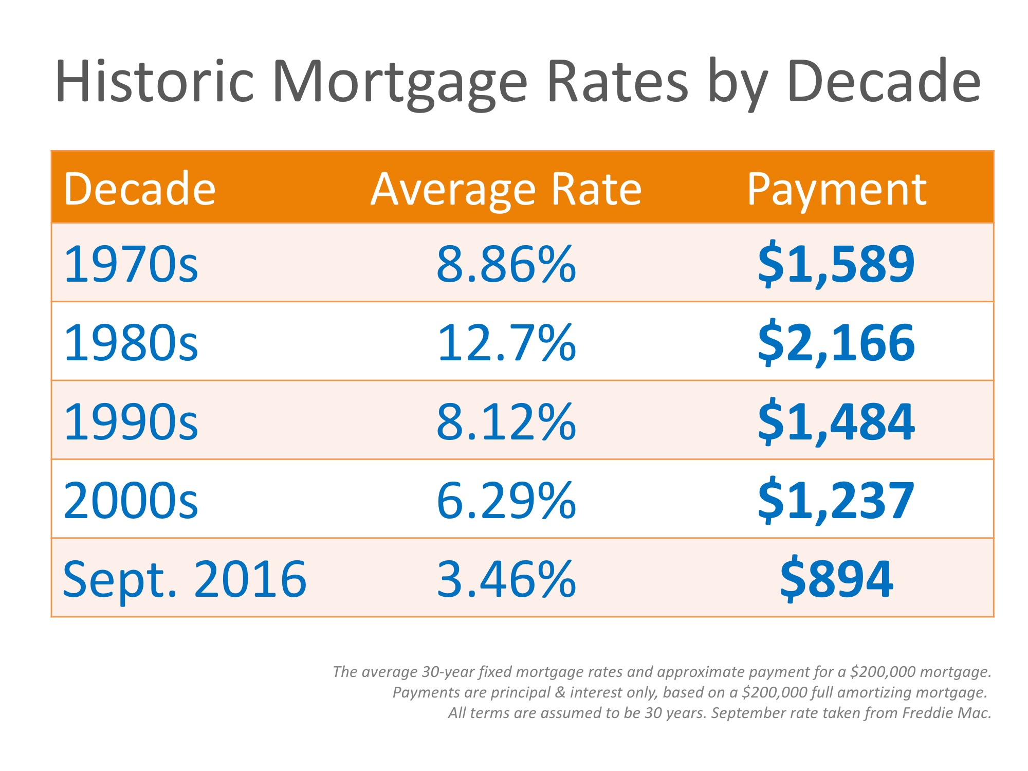Mortgage Rates by Decade Compared to Today [INFOGRAPHIC] | Simplifying The Market