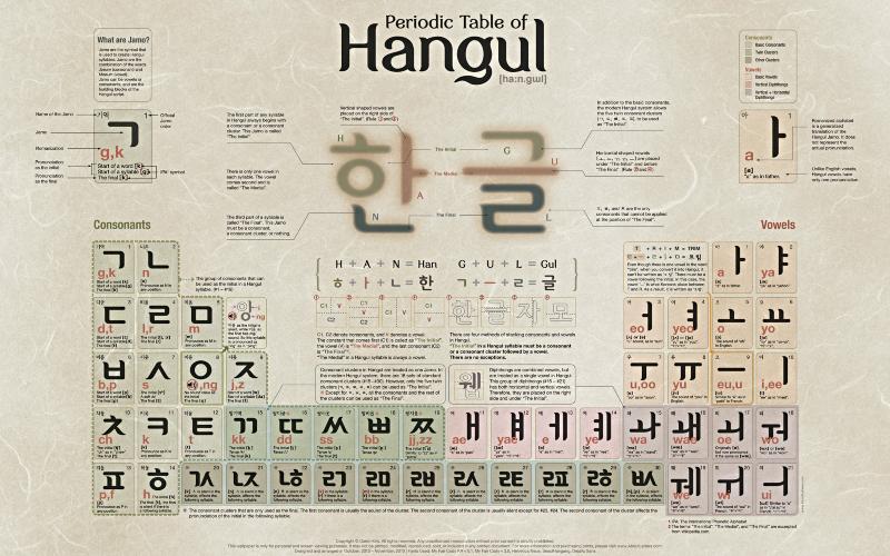 Kako i zašto sam počela učiti korejski jezik