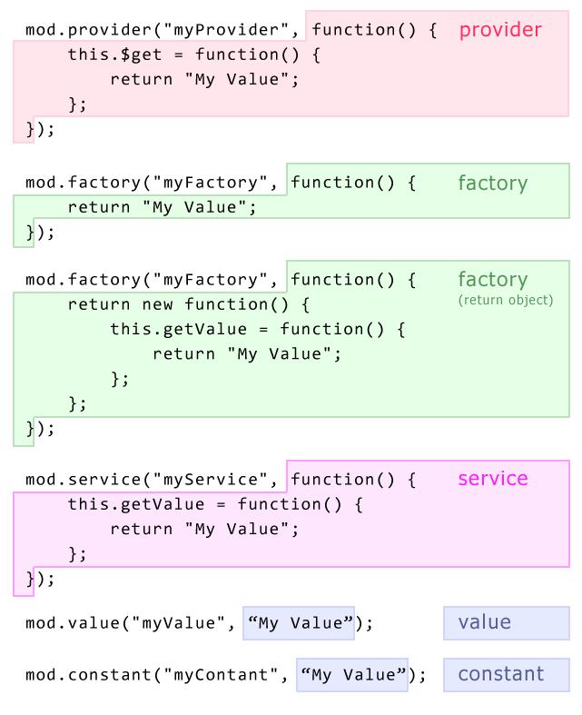 angularjs-provider-service-factory-highlight-examples