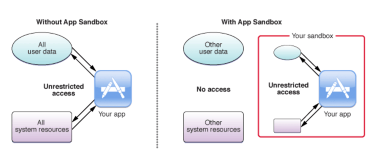 Image shows a simple comparison using a diagram where an app can have unrestricted access (on the left) without a sandbox and the difference (on the right) with a sandbox where the user data and other system resources are separated.