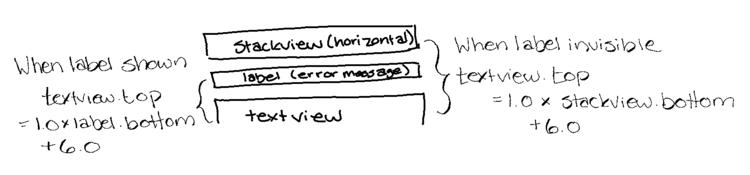 Image showing a quick diagram with three rectangles stacked on top of each other to show the controls (from top to bottom): stack view, label, and scrollable text view. On the left and right sits the linear equations showing the constraint I'd need if the label was visible (between label and scrollable text view) or invisible (between stack view and text view).