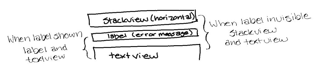 Image is the same sketch of the three controls, as rectangles, as before. This time the left and right sides show the names of the two controls you'll need access to to create the constraint when the label is visible or hidden.