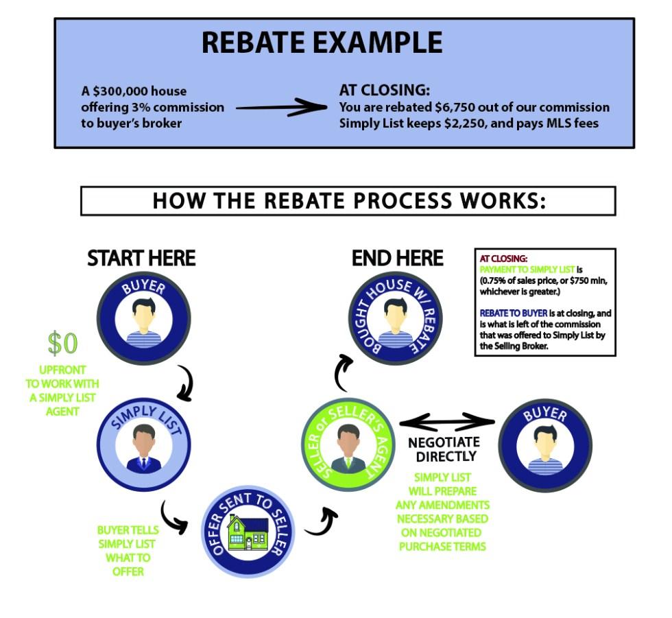 Buyer Rebate Infographic copy