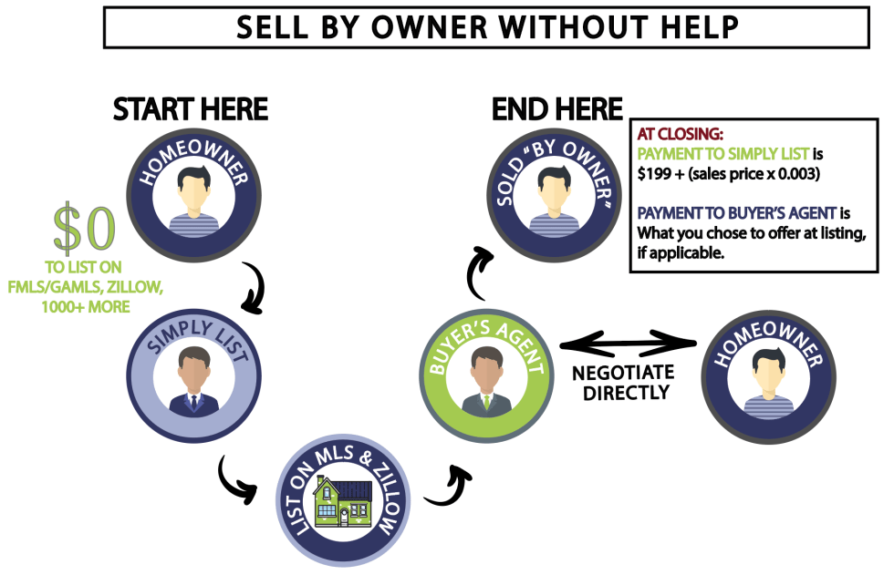 Sell Without Help
