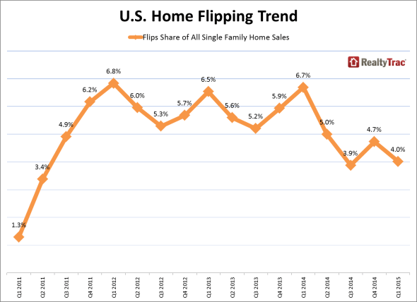flipping_historical_share_q1_2015