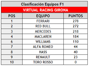 campeonato formula 1 2019 virtual racing girona