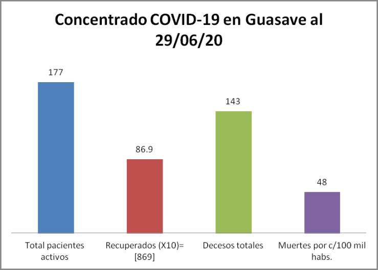 concentrado covid Guasave 29/06/20