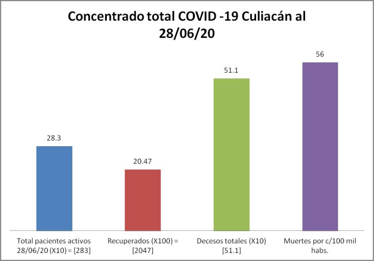 Concentrado COVID-19 Culiacán