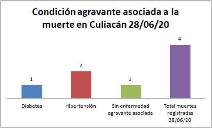 Condición COVID-19 Culiacán