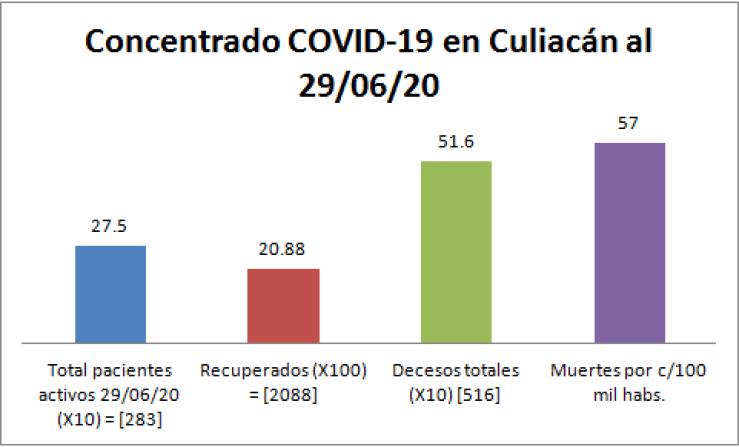 Concentrado COVID Culiacán 29/06/20