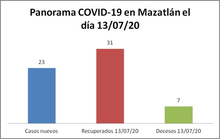 Panorama COVID-19 Mazatlán 13/07/20