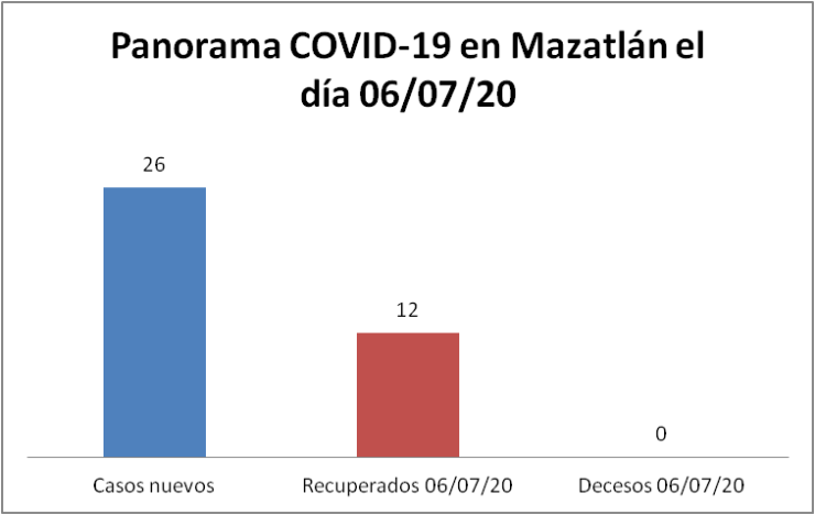 panorama covid Mazatlán