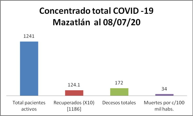 concentrado cOVID-19 Mazatlan 08/07/20