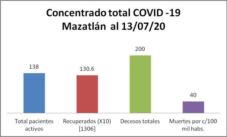 Concentrado COVID-19 Mazatlán