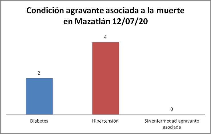 Condición COVID-19 Mazatlán 12/07/20
