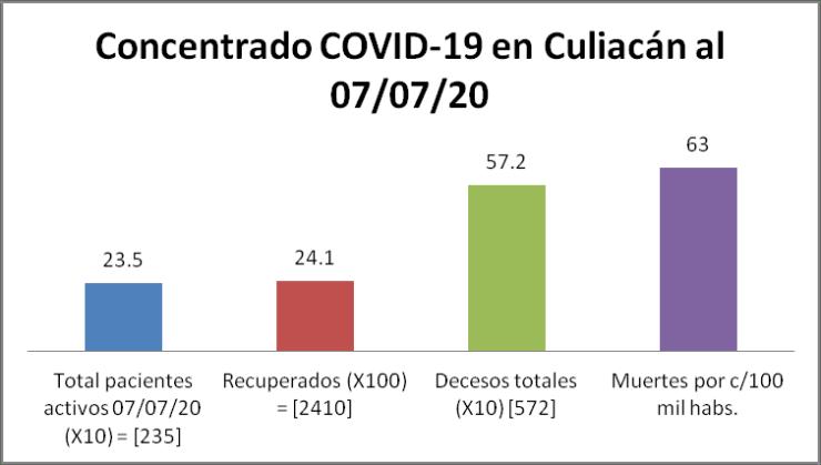 Concentrado COVID-19 Culiacán 07/07/20