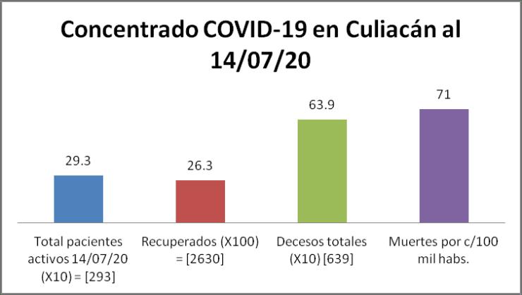 Concentrado COVID-19 Culiacán 14/07/20
