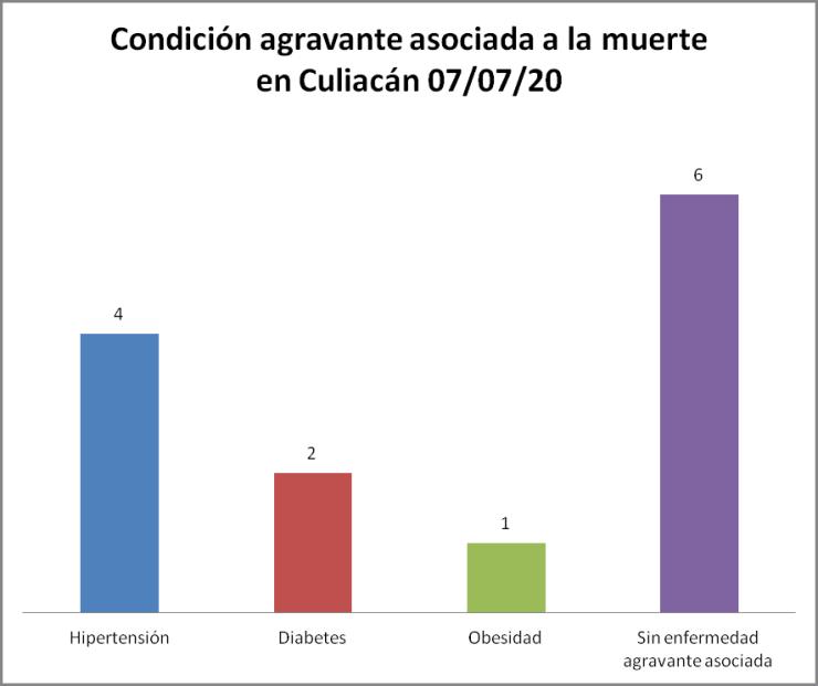 condición COVID-19 Culiacán 07/07/20