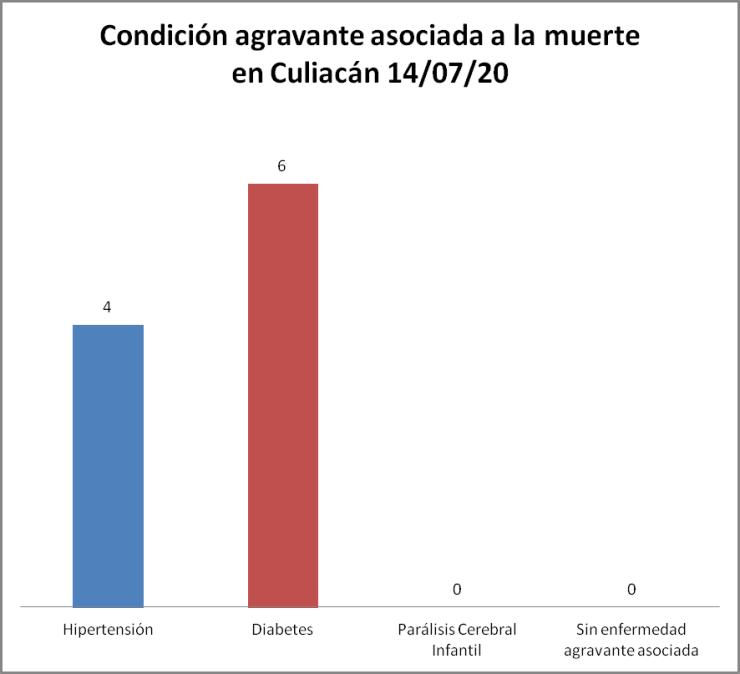 Condición COVID-19 Culiacán 14/07/20