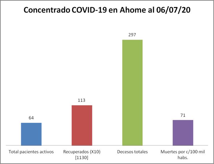 concentrado ahome 06/07/20