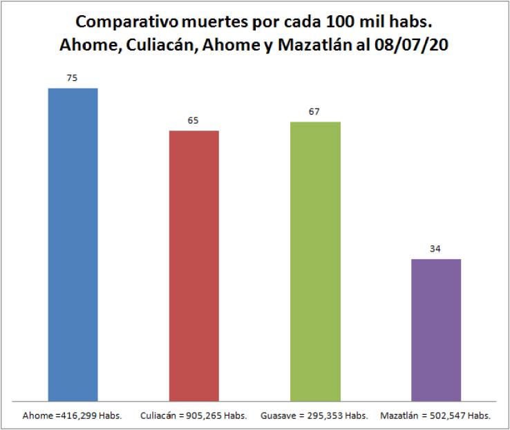 comparativo COVID Mazatlán
