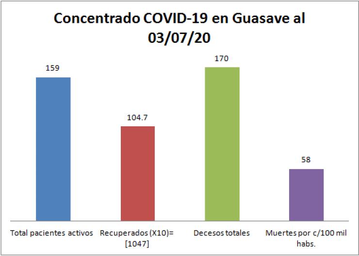 concentrado guasave  03/07/20