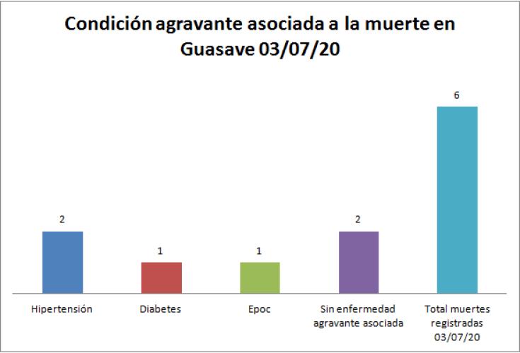 Condición agravante guasave  03/07/20