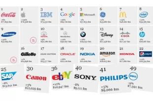 Éstas son las marcas más valiosas del mundo