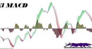 El indicador técnico MACD