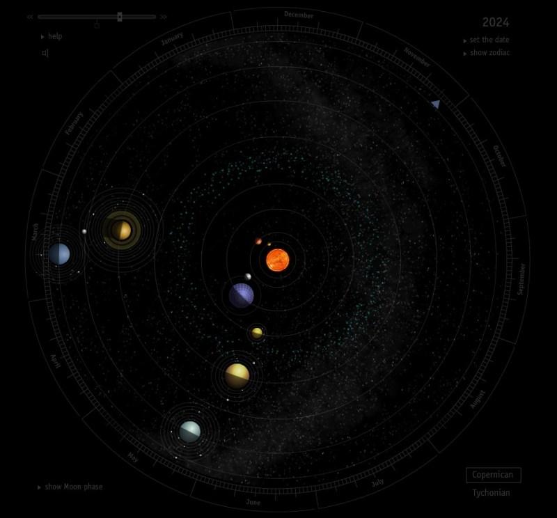 Sistema solare, eliocentrico e geocentrico