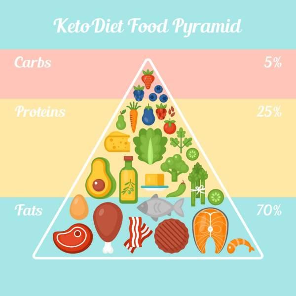 PIRAMID makanan diet ketogenik yang boleh dijadikan panduan.