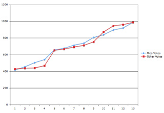 Chart of voting patterns