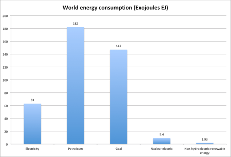World energy consumption in exojoules