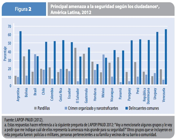 El 38% de los mexicanos consideran que el crimen organizado es la mayor amenaza a la seguridad, seguido por los delincuentes comunes. Gráfica: ONU