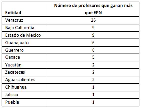 70 profesores ganan más que el Presidente de la República. Gráfica: IMCO