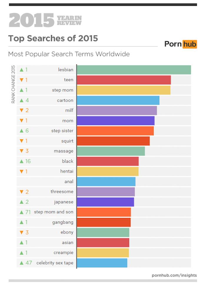 Las búsquedas más populares en el porno. Foto: Pornhub