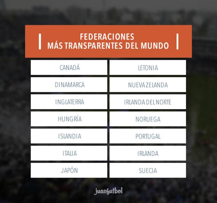 Son pocas las federaciones transparentes, pero ni siquiera estas lo son en su totalidad. Imagen: Juan Futbol