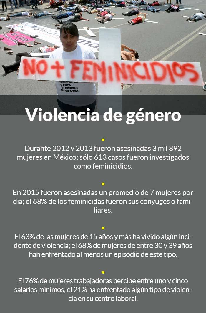 Gráfico: SinEmbargo, con información del Observatorio Ciudadano Nacional del Feminicidio, del Sistema de Procuradurías Estatales e Inegi.