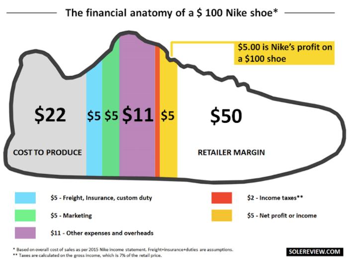 porcion-de-cada-gasto-en-precio-final-zapatillas-deportivas