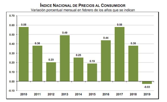 inpc febrero - se sitúa en 3.94%, dice el Inegi