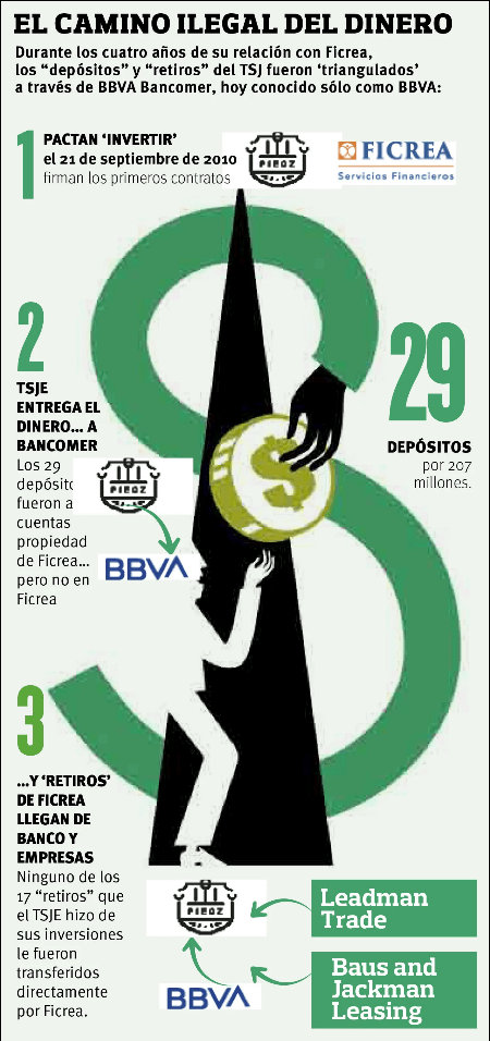 captura de pantalla 2019 07 17 a las 14 48 29 - Depósitos del TSJ de Coahuila a Ficrea se triangularon a través de BBVA y dos empresas más