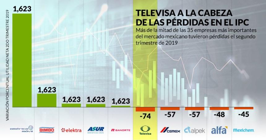empresas ipc - Grupo Elektra y Grupo México