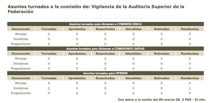 comision vigilancia - El hermano de Virgilio Andrade bloquea en la ASF denuncias de desvíos con EPN: Muna Buchahin - #Noticias