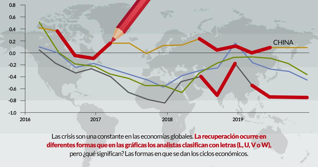 grafica-w-u-v-l-recuperación-economía
