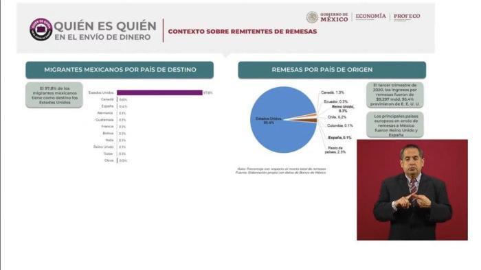 photo 2020 07 13 17 36 03 - Western Union es la peor opción de los mexicanos en el extranjero para enviar remesas: Profeco