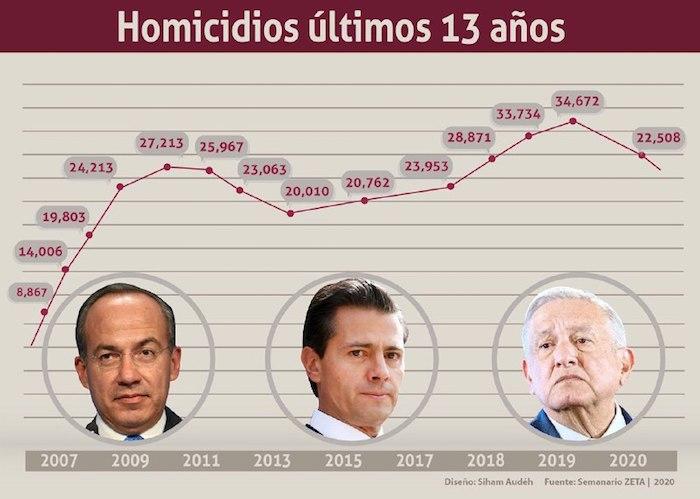 """cbf4dd58 b216 4097 82ed 4eb407b672ba - El baño de sangre sigue: más de 60 mil homicidios. No hay """"punto de inflexión"""", como dice Durazo"""