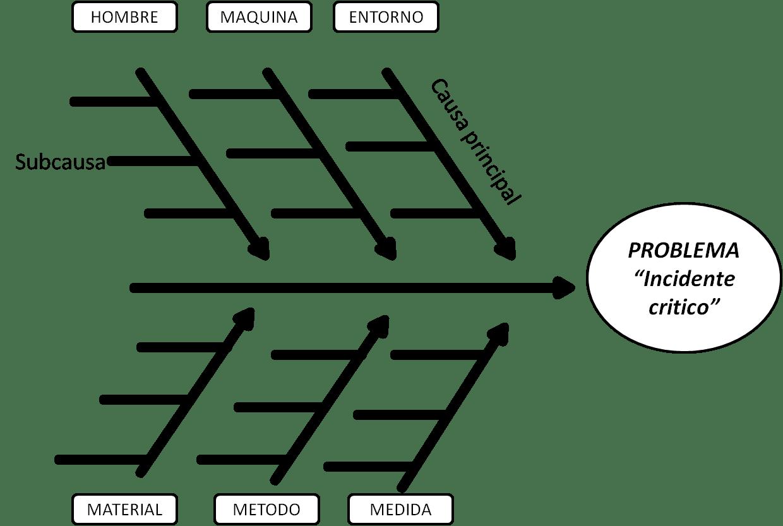 Error Medico Un Fenomeno Paralelo Sin Estetoscopio