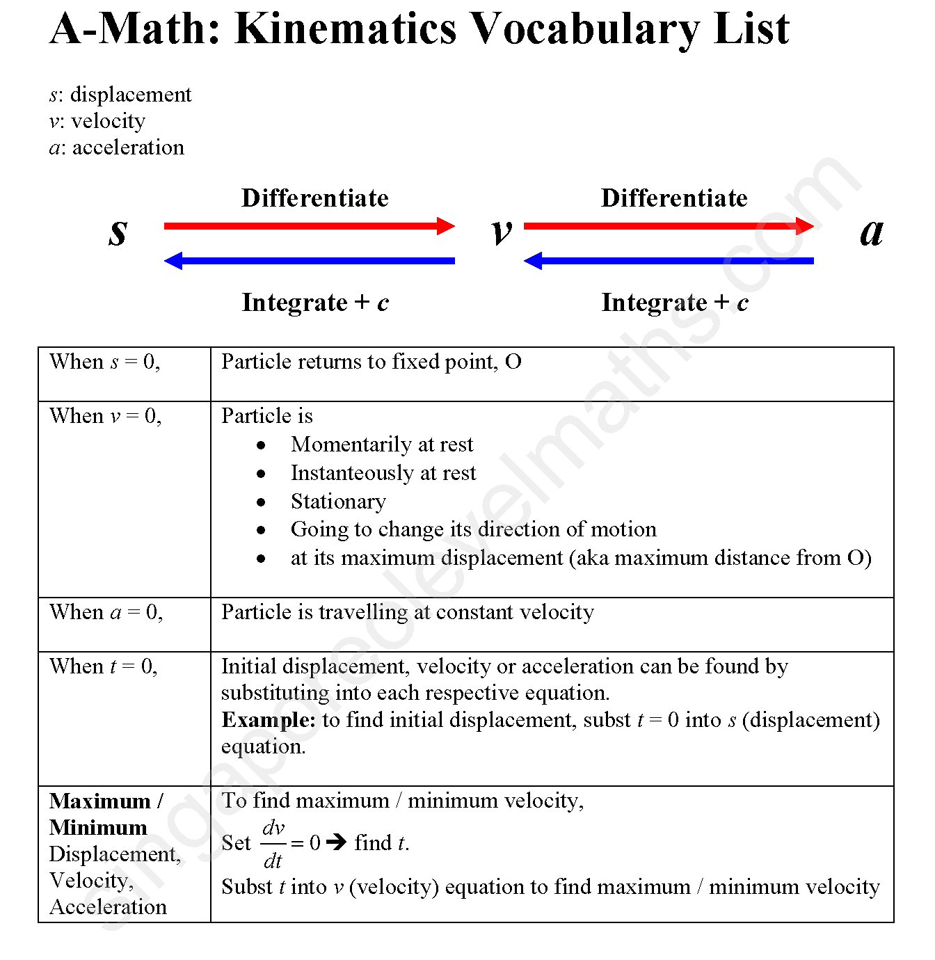 Kinematic Equation To Find Initial Velocity